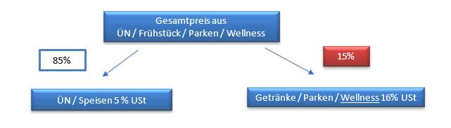 BMF Grafik 1